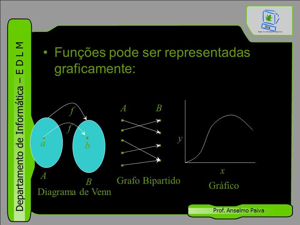 Funções pode ser representadas graficamente: