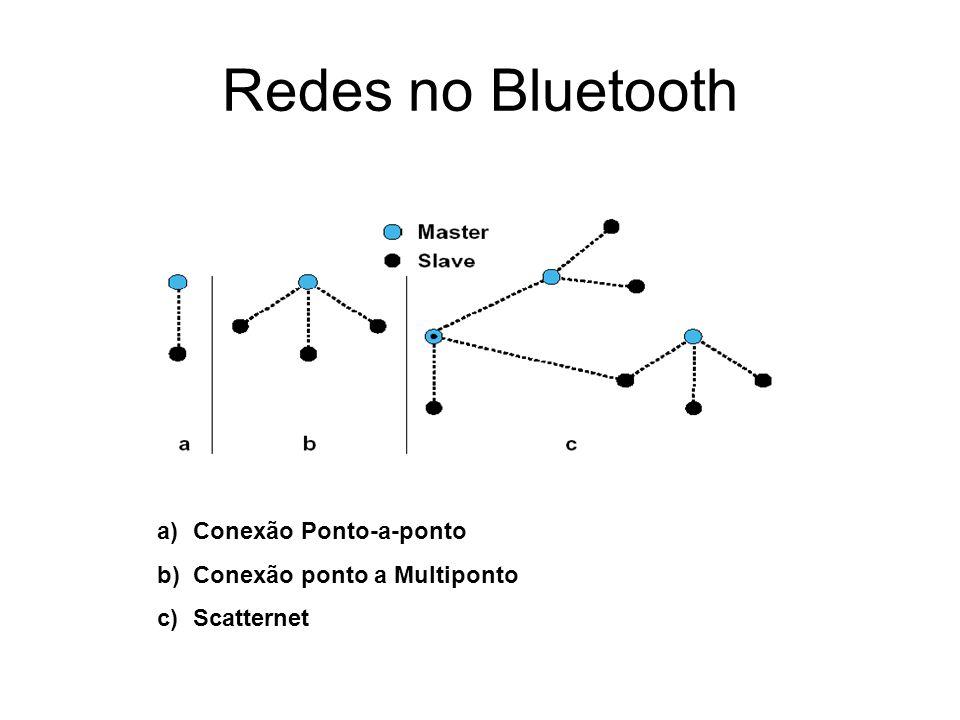 Redes no Bluetooth Conexão Ponto-a-ponto Conexão ponto a Multiponto