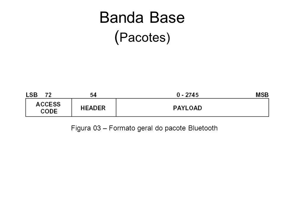 Banda Base (Pacotes) Figura 03 – Formato geral do pacote Bluetooth