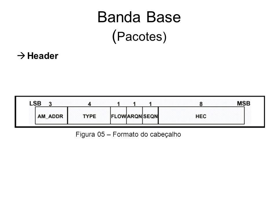 Banda Base (Pacotes) Header Figura 05 – Formato do cabeçalho