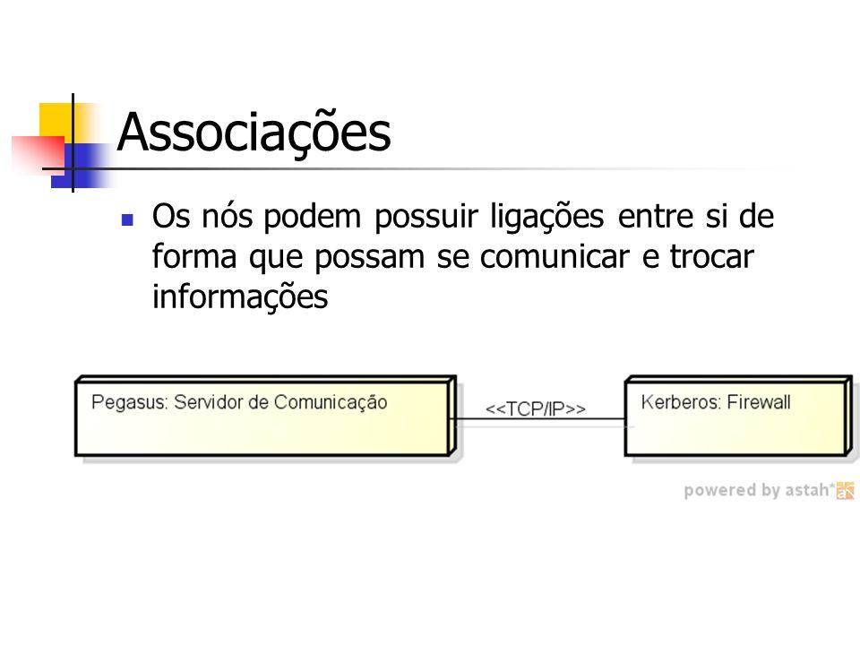 Associações Os nós podem possuir ligações entre si de forma que possam se comunicar e trocar informações.