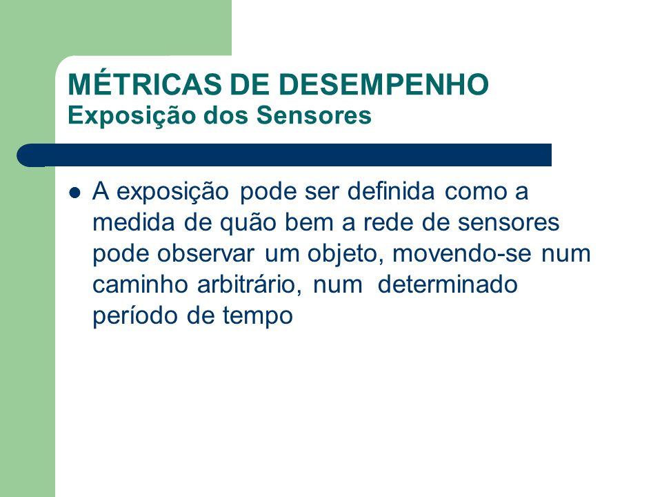 MÉTRICAS DE DESEMPENHO Exposição dos Sensores