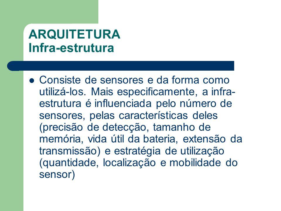 ARQUITETURA Infra-estrutura
