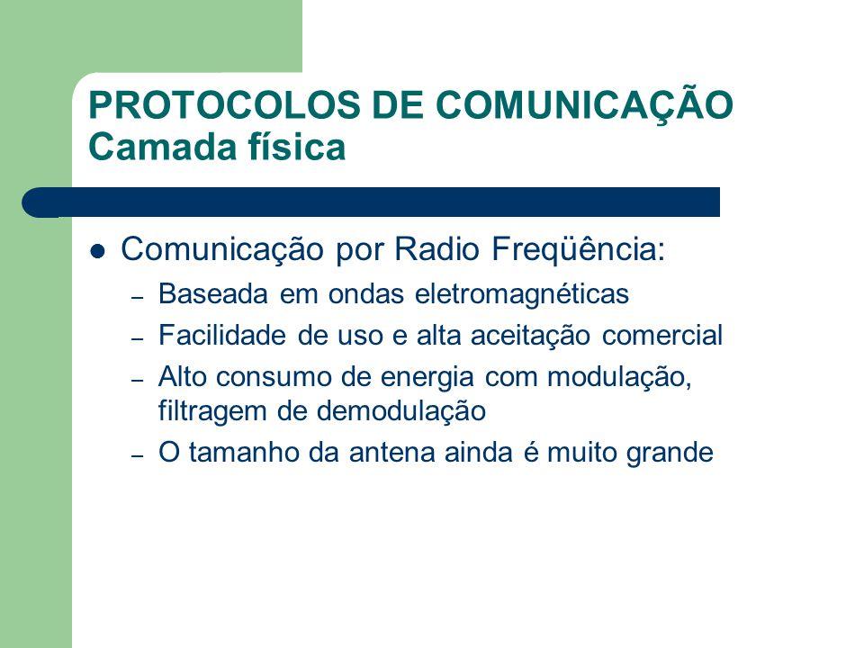 PROTOCOLOS DE COMUNICAÇÃO Camada física