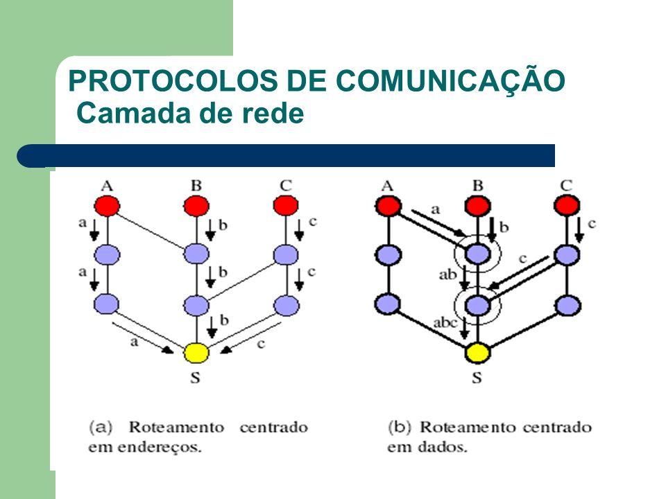 PROTOCOLOS DE COMUNICAÇÃO Camada de rede