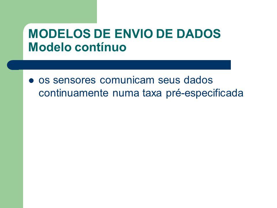 MODELOS DE ENVIO DE DADOS Modelo contínuo