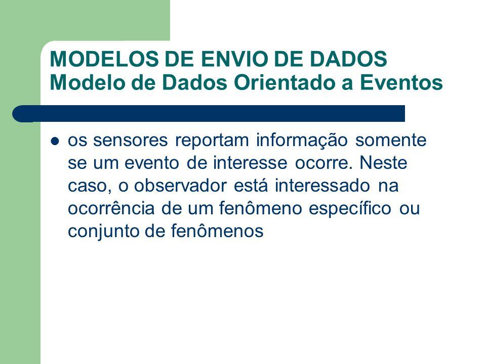 MODELOS DE ENVIO DE DADOS Modelo de Dados Orientado a Eventos