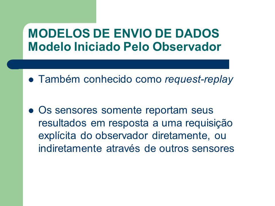 MODELOS DE ENVIO DE DADOS Modelo Iniciado Pelo Observador
