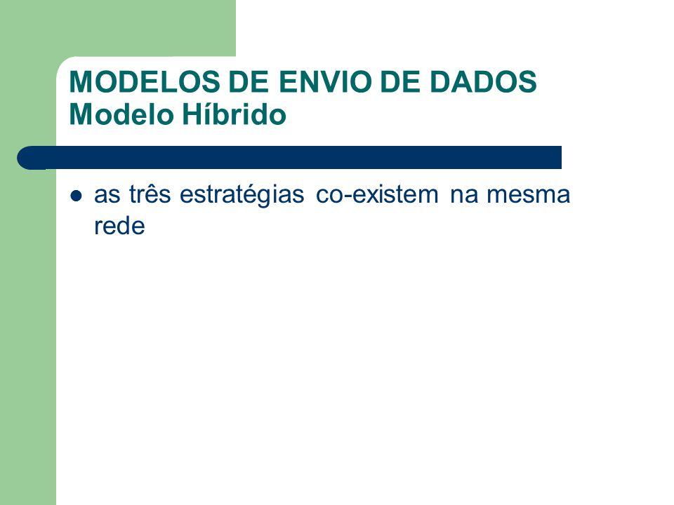 MODELOS DE ENVIO DE DADOS Modelo Híbrido