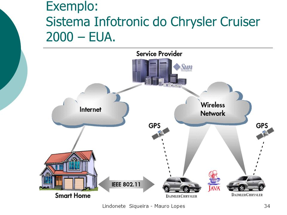 Exemplo: Sistema Infotronic do Chrysler Cruiser 2000 – EUA.