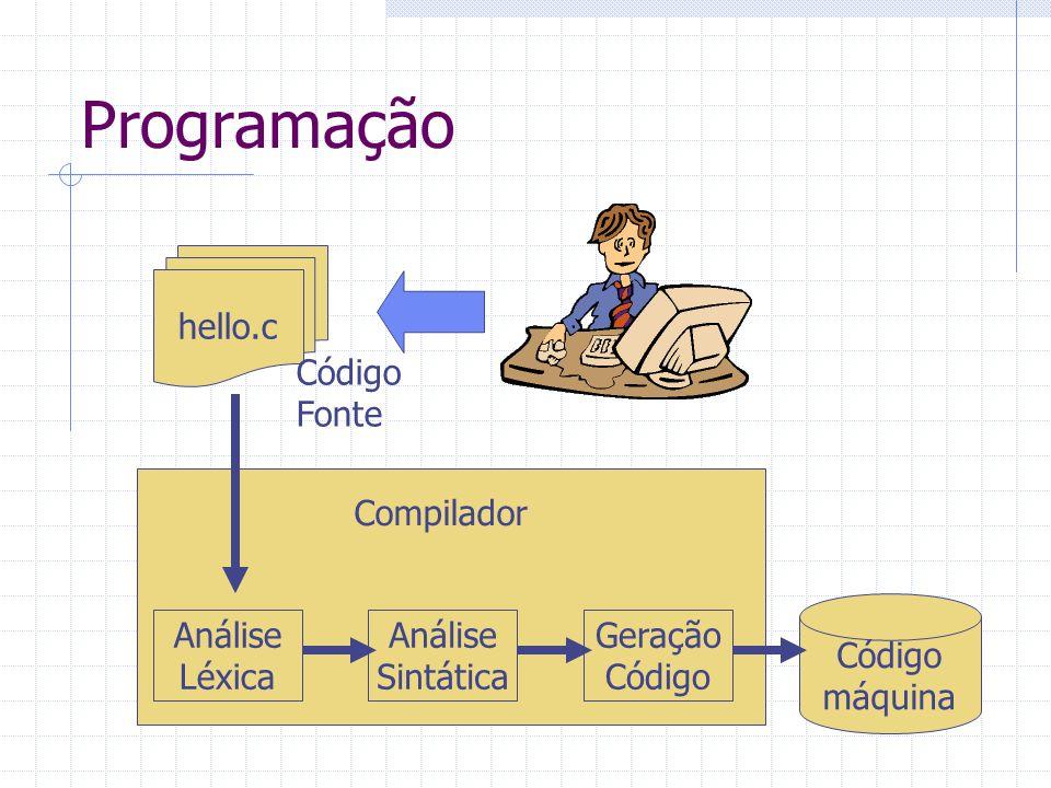 Programação hello.c Código Fonte Compilador Código máquina Análise
