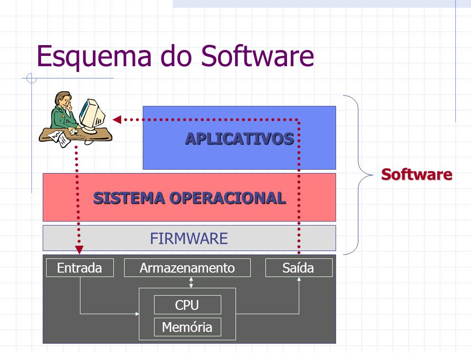 Esquema do Software APLICATIVOS Software SISTEMA OPERACIONAL FIRMWARE