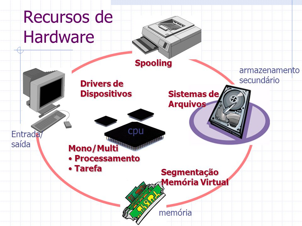 Recursos de Hardware cpu Spooling armazenamento secundário Drivers de
