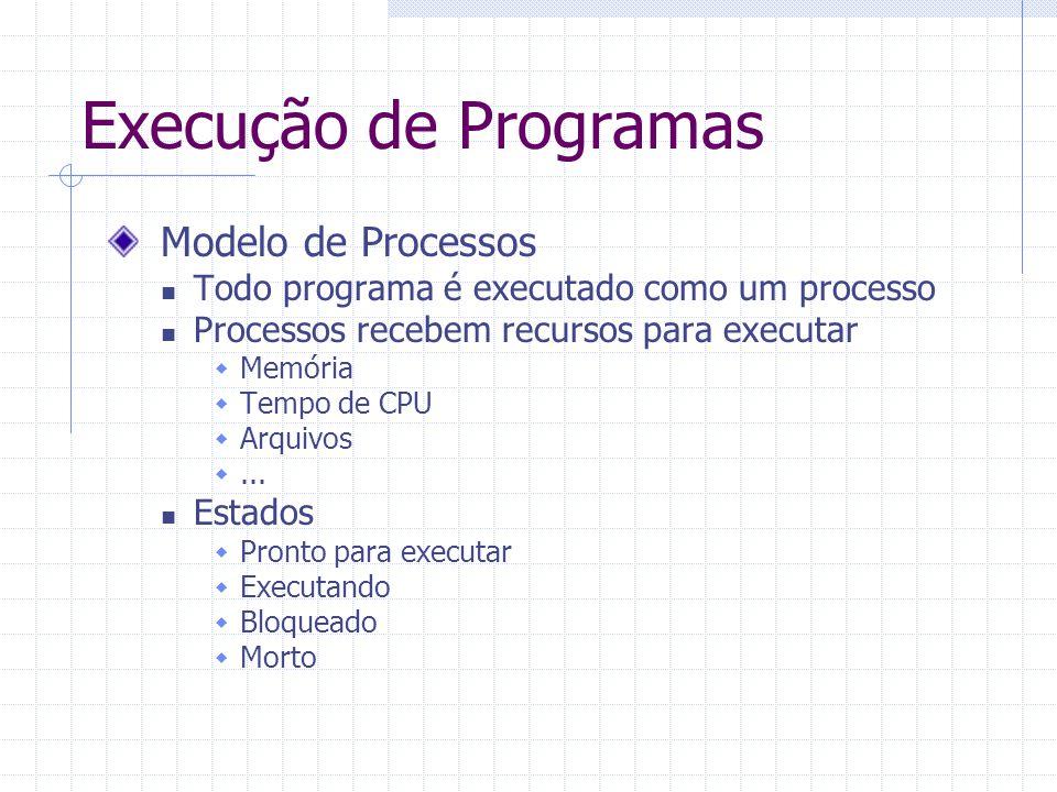 Execução de Programas Modelo de Processos