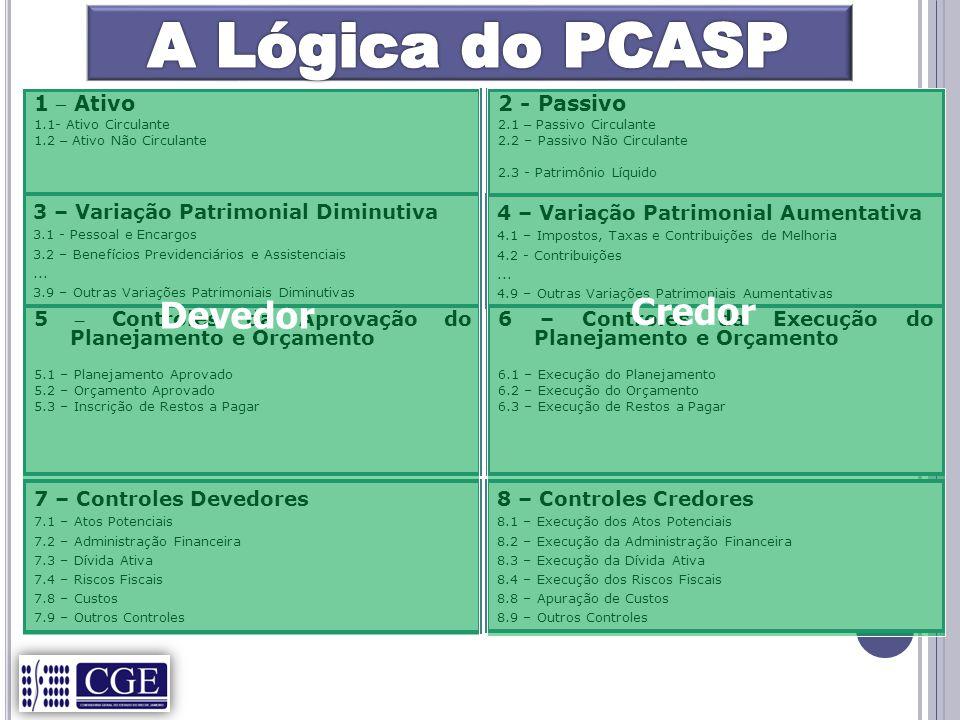 A Lógica do PCASP Credor Devedor 1 – Ativo 2 - Passivo