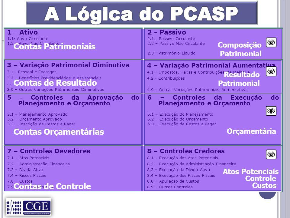 A Lógica do PCASP Contas Patrimoniais Contas de Resultado