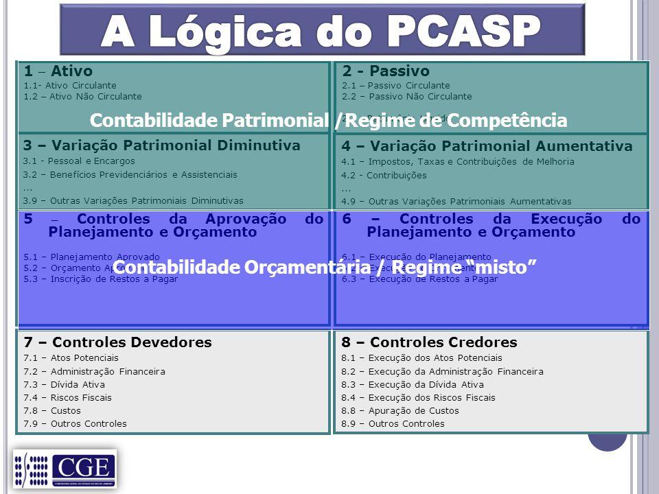 A Lógica do PCASP Contabilidade Patrimonial /Regime de Competência