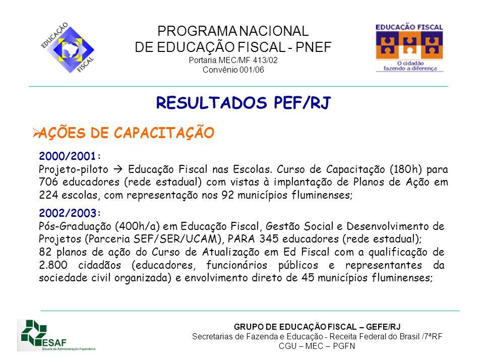 RESULTADOS PEF/RJ AÇÕES DE CAPACITAÇÃO 2000/2001: