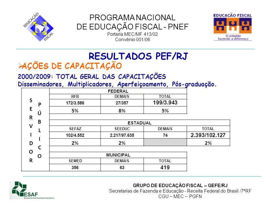 RESULTADOS PEF/RJ AÇÕES DE CAPACITAÇÃO SERVIDOR PÚBLICO