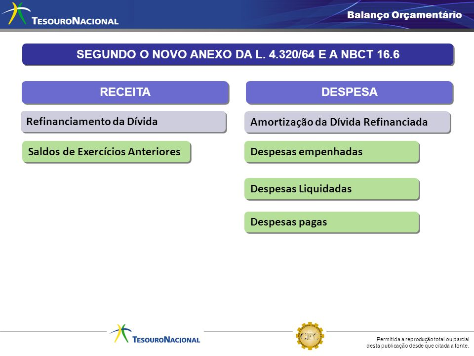 SEGUNDO O NOVO ANEXO DA L. 4.320/64 E A NBCT 16.6
