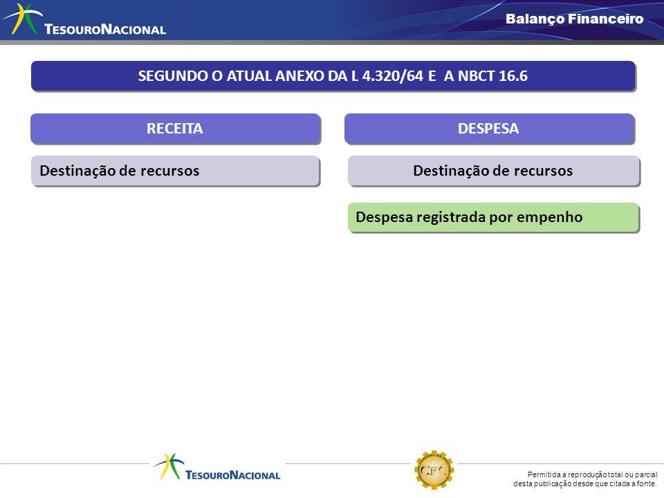 SEGUNDO O ATUAL ANEXO DA L 4.320/64 E A NBCT 16.6