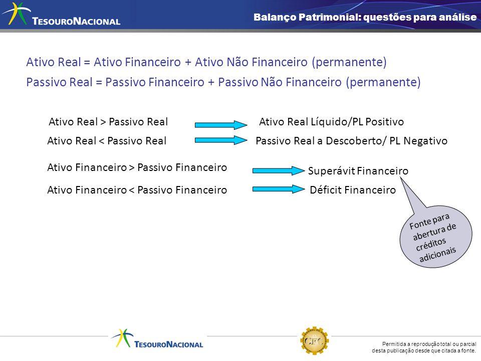 Ativo Real = Ativo Financeiro + Ativo Não Financeiro (permanente)