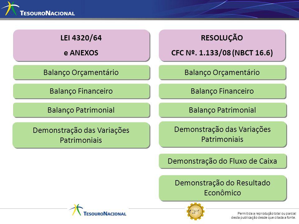 LEI 4320/64 e ANEXOS RESOLUÇÃO CFC Nº. 1.133/08 (NBCT 16.6)
