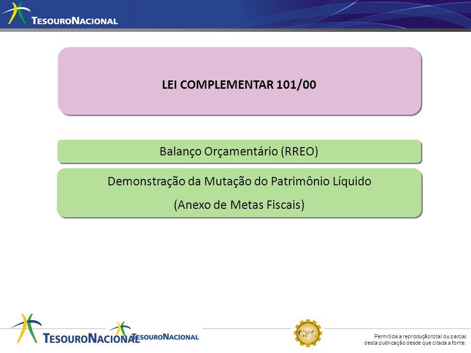 Balanço Orçamentário (RREO)