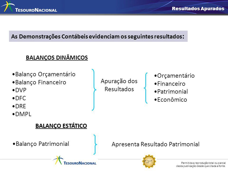 Apuração dos Resultados Orçamentário Financeiro Patrimonial Econômico