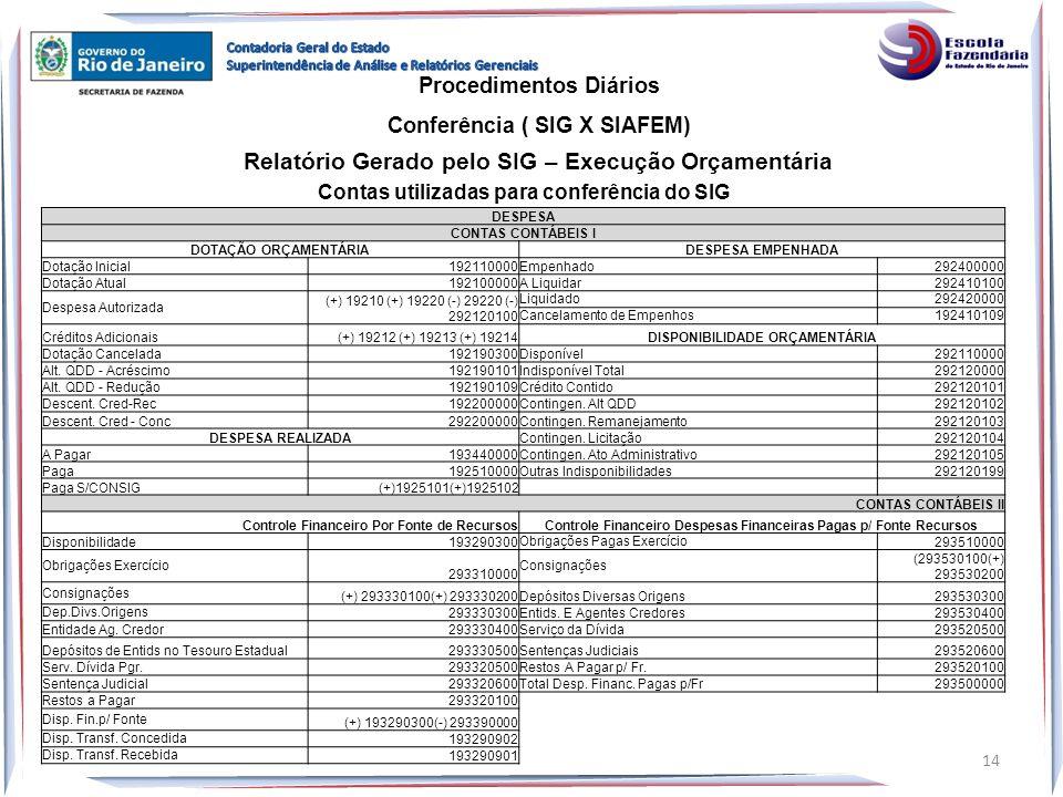Relatório Gerado pelo SIG – Execução Orçamentária