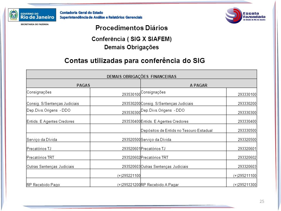 Contas utilizadas para conferência do SIG