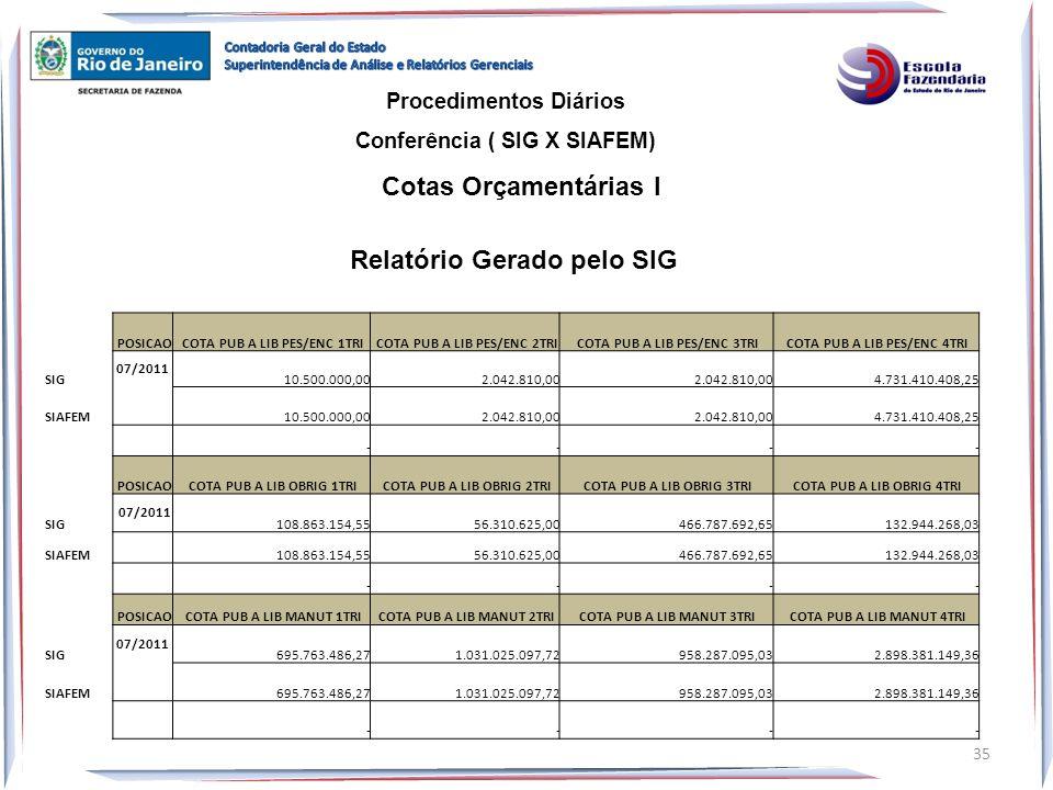 Cotas Orçamentárias I Relatório Gerado pelo SIG