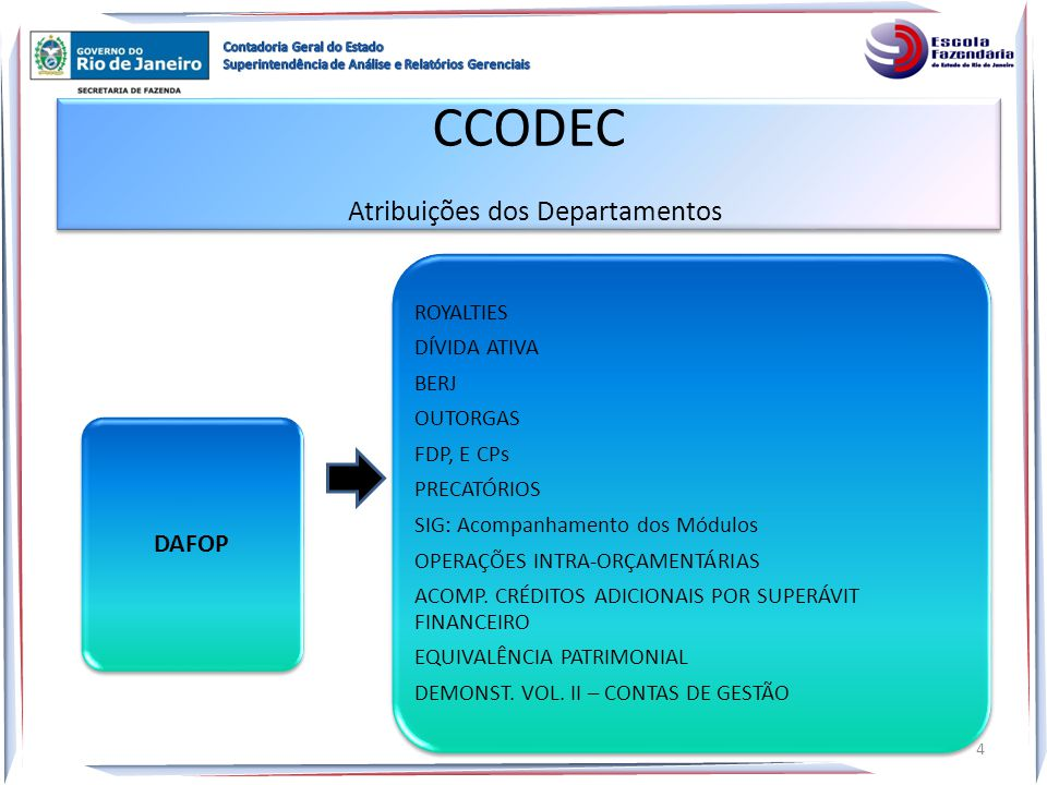 CCODEC Atribuições dos Departamentos