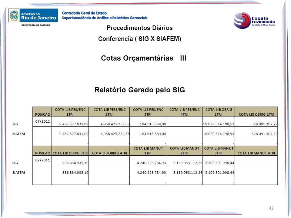 Cotas Orçamentárias III Relatório Gerado pelo SIG
