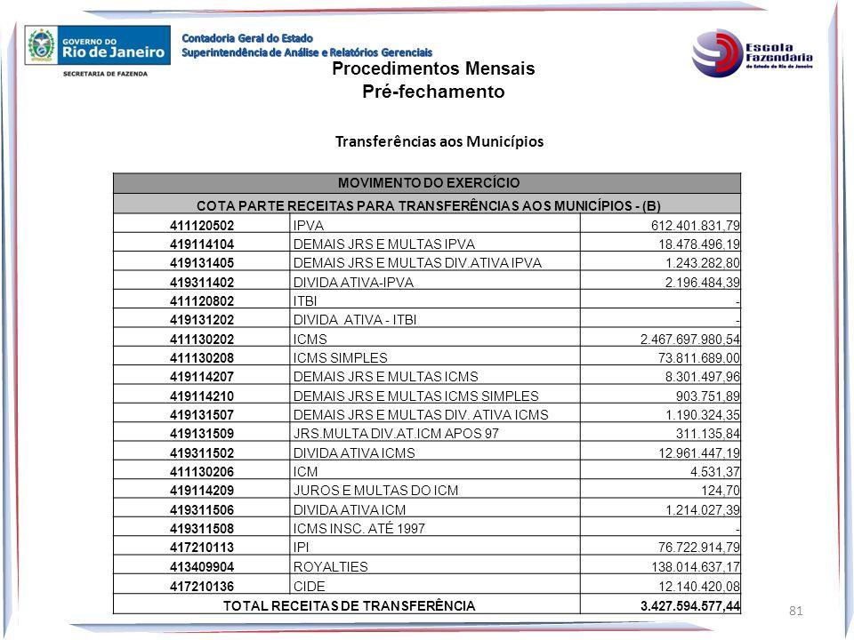 Pré-fechamento Procedimentos Mensais Transferências aos Municípios