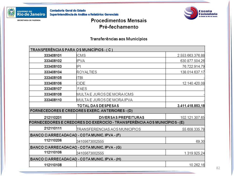 Procedimentos Mensais Transferências aos Municípios