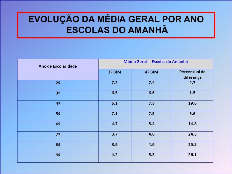 EVOLUÇÃO DA MÉDIA GERAL POR ANO ESCOLAS DO AMANHÃ