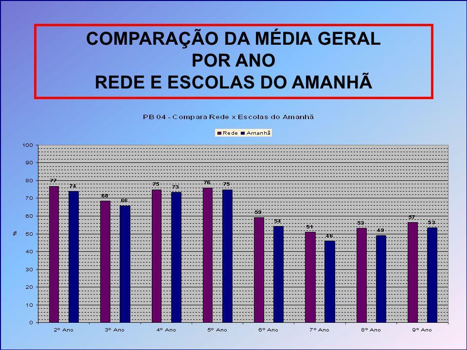 COMPARAÇÃO DA MÉDIA GERAL REDE E ESCOLAS DO AMANHÃ