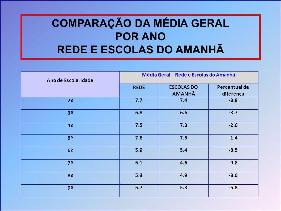 COMPARAÇÃO DA MÉDIA GERAL POR ANO REDE E ESCOLAS DO AMANHÃ