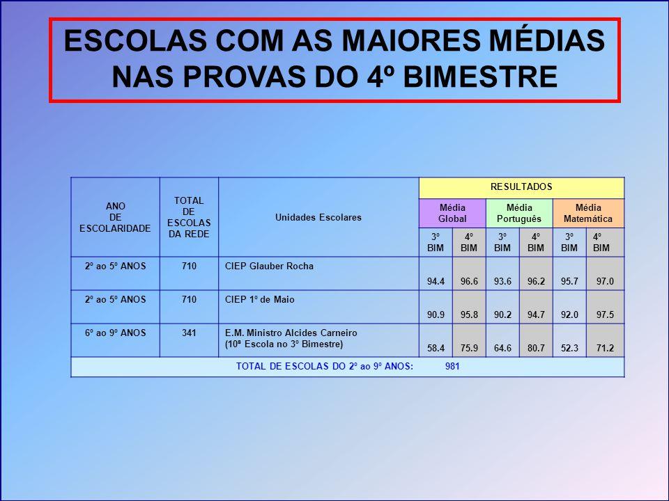 ESCOLAS COM AS MAIORES MÉDIAS NAS PROVAS DO 4º BIMESTRE