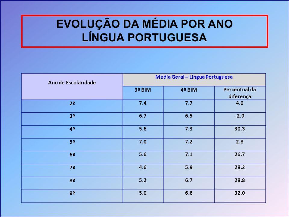 EVOLUÇÃO DA MÉDIA POR ANO LÍNGUA PORTUGUESA
