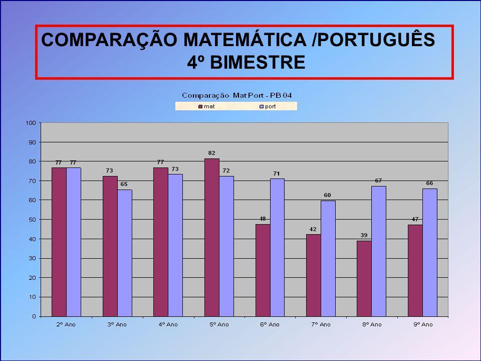 COMPARAÇÃO MATEMÁTICA /PORTUGUÊS