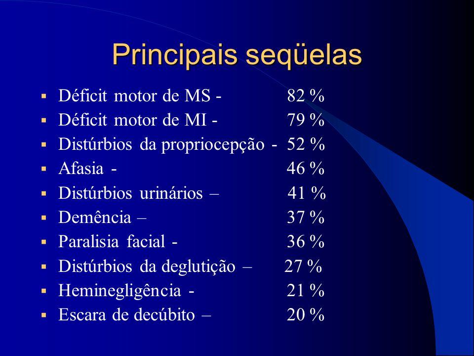 Principais seqüelas Déficit motor de MS - 82 %