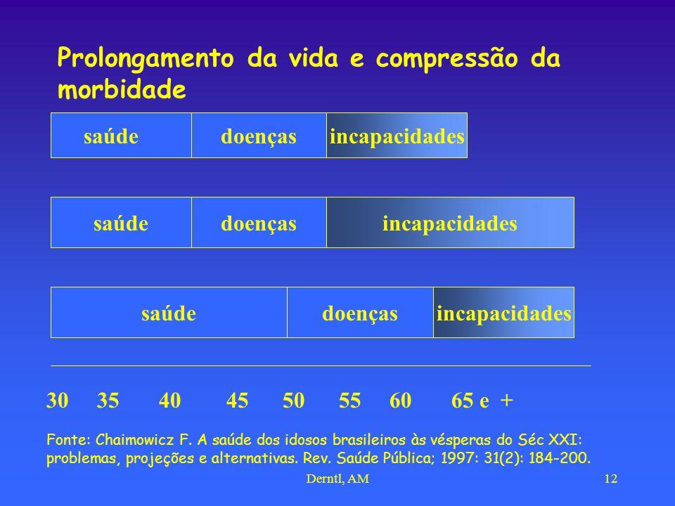 Prolongamento da vida e compressão da morbidade