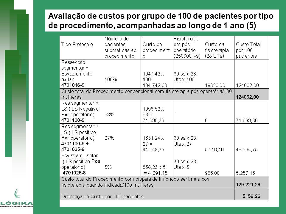 Avaliação de custos por grupo de 100 de pacientes por tipo de procedimento, acompanhadas ao longo de 1 ano (5)