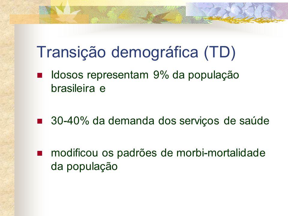 Transição demográfica (TD)