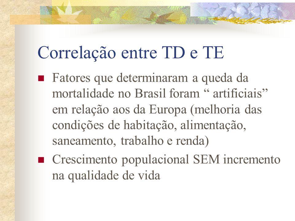 Correlação entre TD e TE
