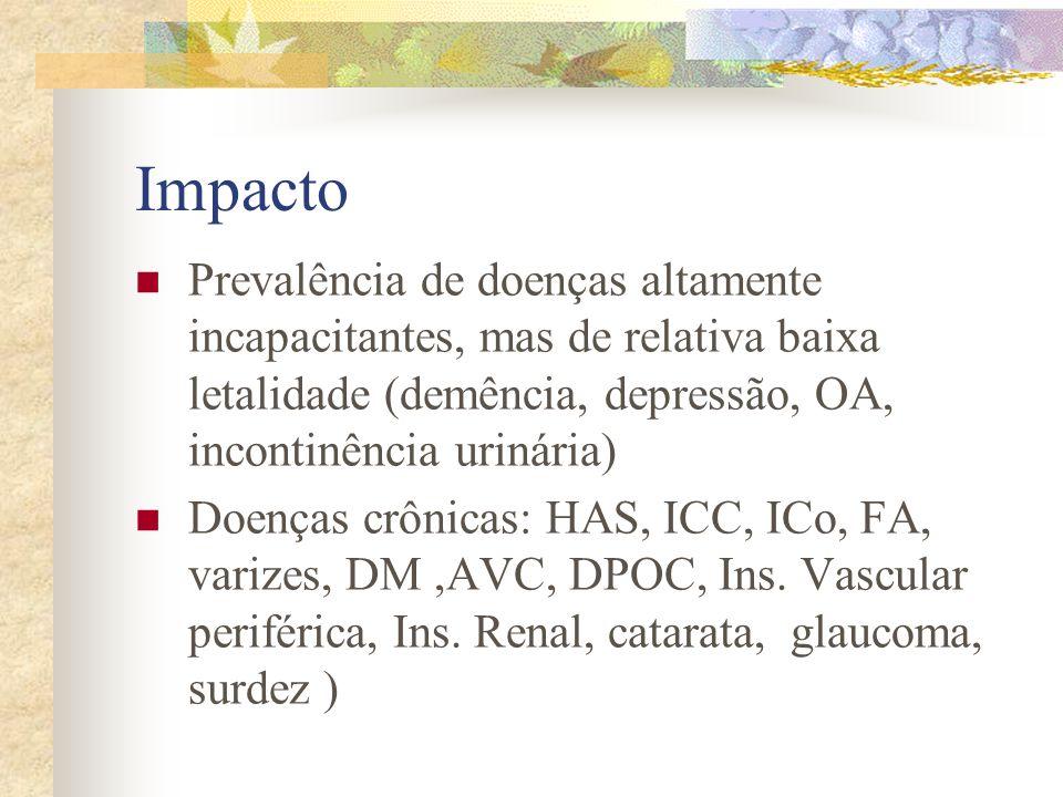 Impacto Prevalência de doenças altamente incapacitantes, mas de relativa baixa letalidade (demência, depressão, OA, incontinência urinária)
