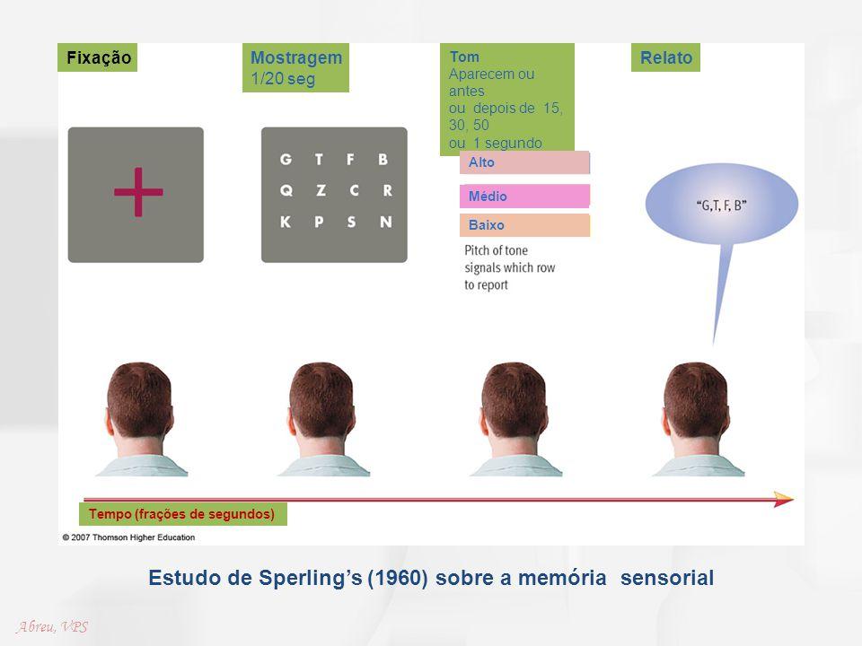 Estudo de Sperling's (1960) sobre a memória sensorial