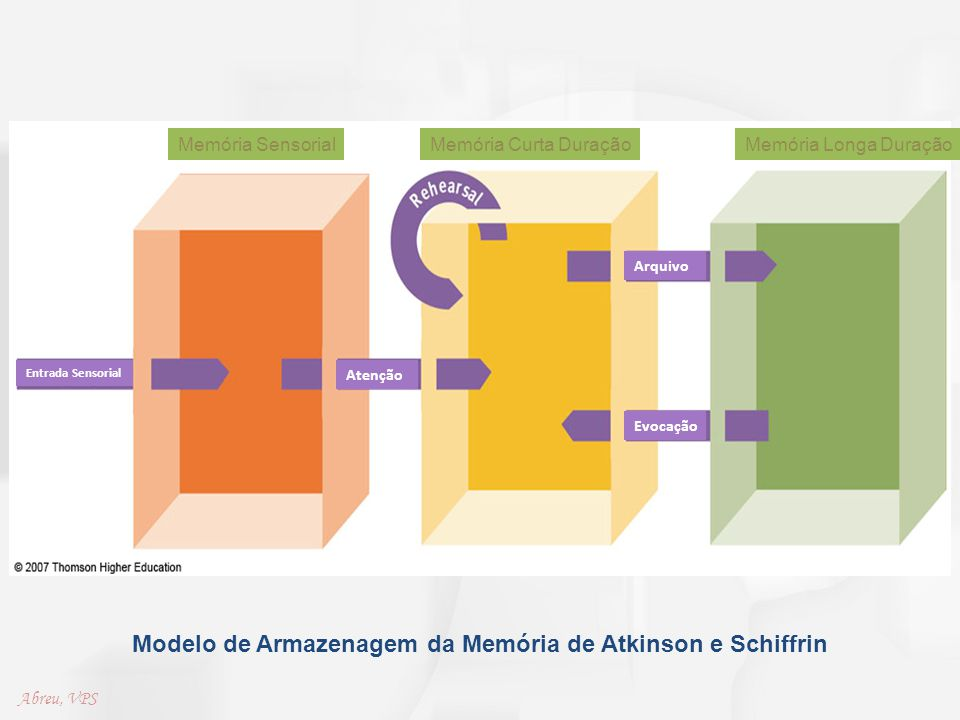 Modelo de Armazenagem da Memória de Atkinson e Schiffrin